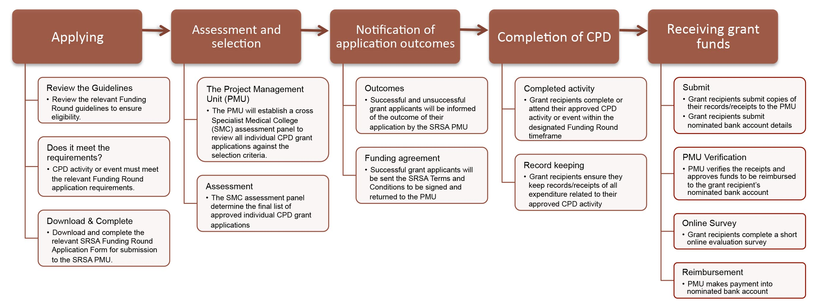 Funding Round Process | Support for Rural Specialists in Australia (SRSA)